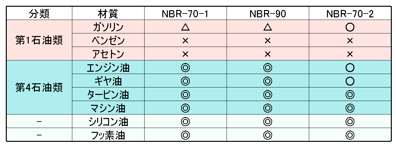 NBRとの相性