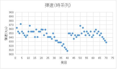 弾速測定結果(時系列)