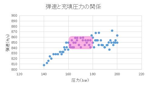 弾速データと圧力との関係