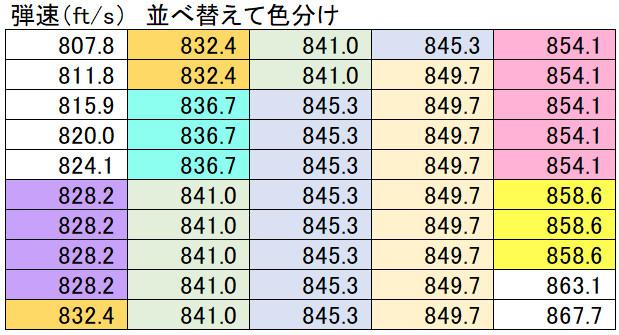 弾速データ一覧(並べ替えて色付け)