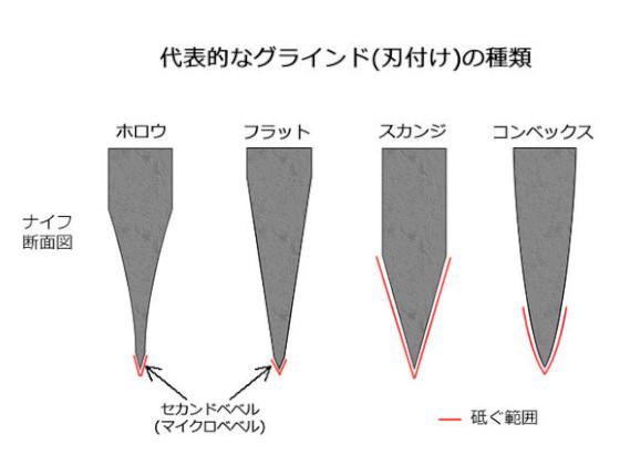 代表的なグラインド(刃付け)の種類